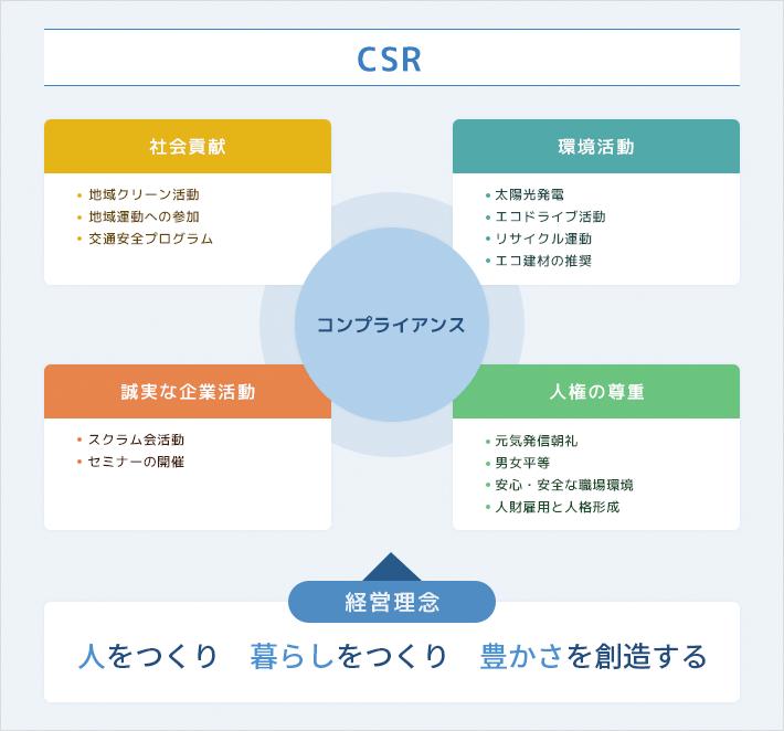 CSRの考え方のイメージ図