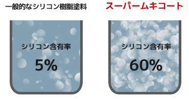 シリコン樹脂塗料とスーパームキコート比較画像